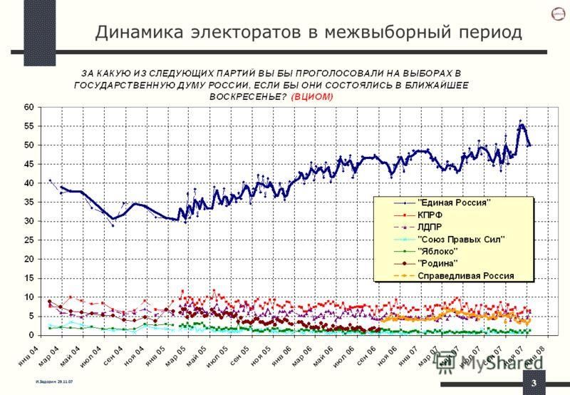 И.Задорин 29.11.07 3 Динамика электоратов в межвыборный период