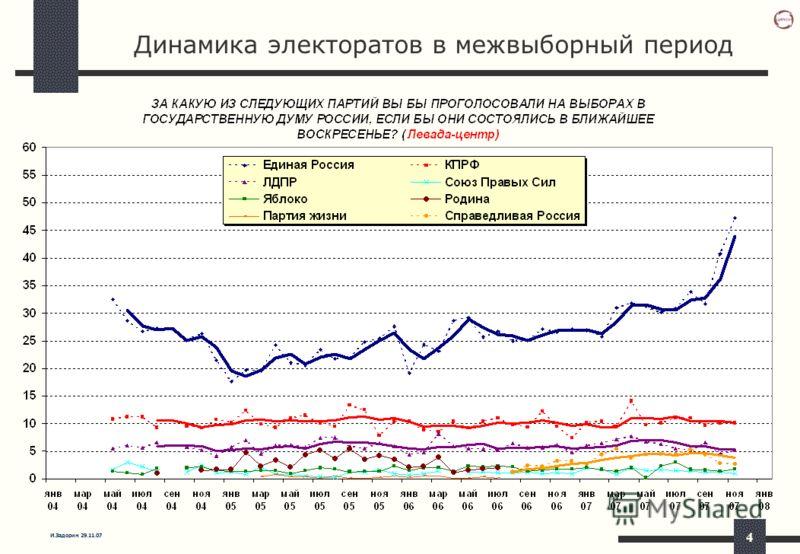 И.Задорин 29.11.07 4 Динамика электоратов в межвыборный период