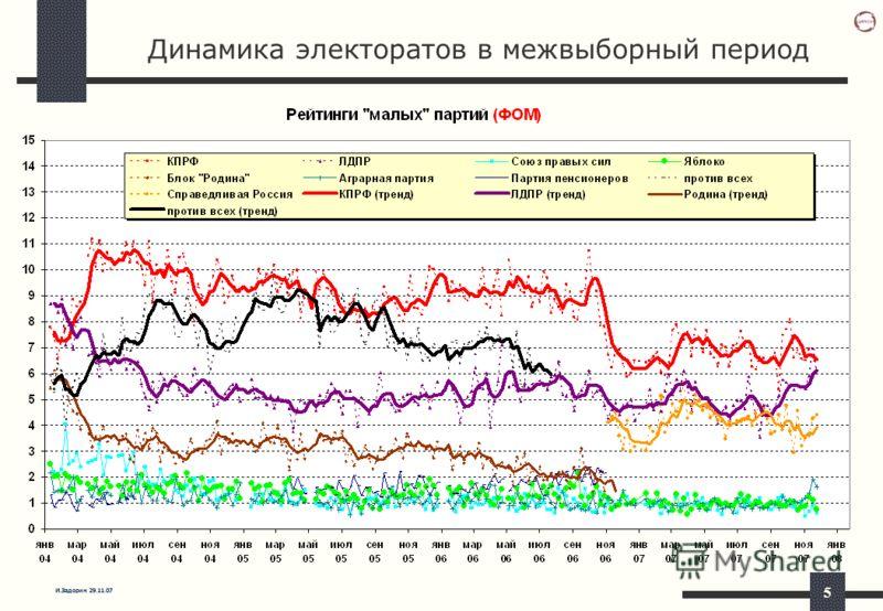 И.Задорин 29.11.07 5 Динамика электоратов в межвыборный период