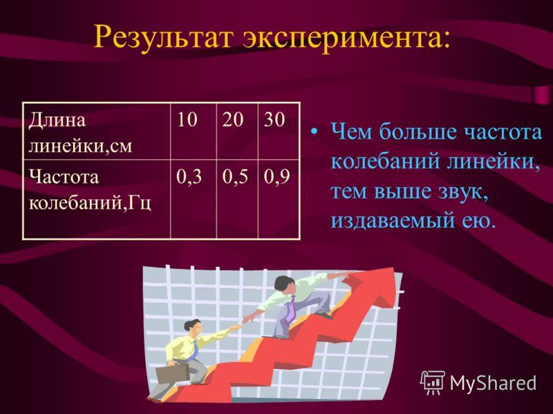 Результат эксперимента: Чем больше частота колебаний линейки, тем выше звук, издаваемый ею. Длина линейки,см 102030 Частота колебаний,Гц 0,30,50,9