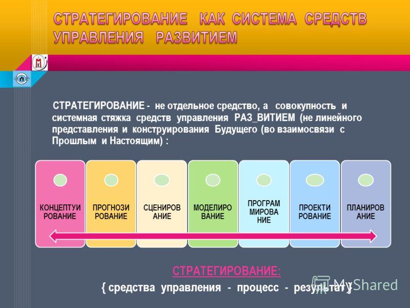 СТРАТЕГИРОВАНИЕ - не отдельное средство, а совокупность и системная стяжка средств управления РАЗ_ВИТИЕМ (не линейного представления и конструирования Будущего (во взаимосвязи с Прошлым и Настоящим) : СТРАТЕГИРОВАНИЕ: { средства управления - процесс