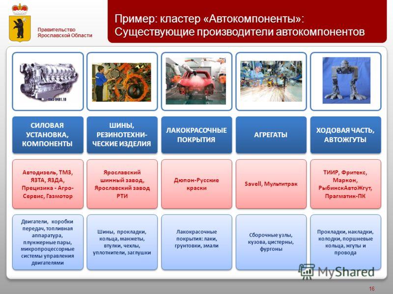Правительство Ярославской Области Пример : кластер « Автокомпоненты »: Существующие производители автокомпонентов 16 Двигатели, коробки передач, топливная аппаратура, плунжерные пары, микропроцессорные системы управления двигателями Шины, прокладки,