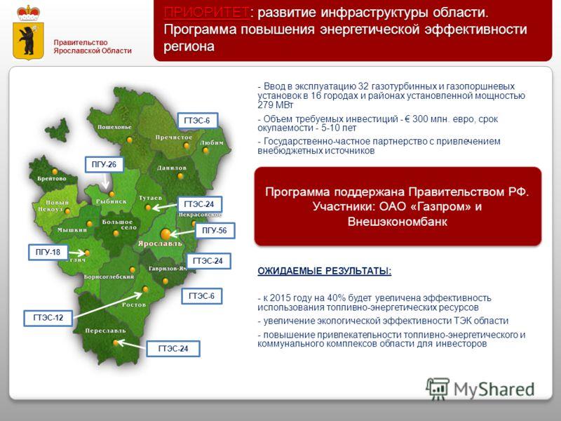 Правительство Ярославской Области ПГУ-26 ПГУ-18 ПГУ-56 ГТЭС-24 ГТЭС-12 ГТЭС-24 ГТЭС-6 ГТЭС-24 - Ввод в эксплуатацию 32 газотурбинных и газопоршневых установок в 16 городах и районах установленной мощностью 279 МВт - Объем требуемых инвестиций - 300 м
