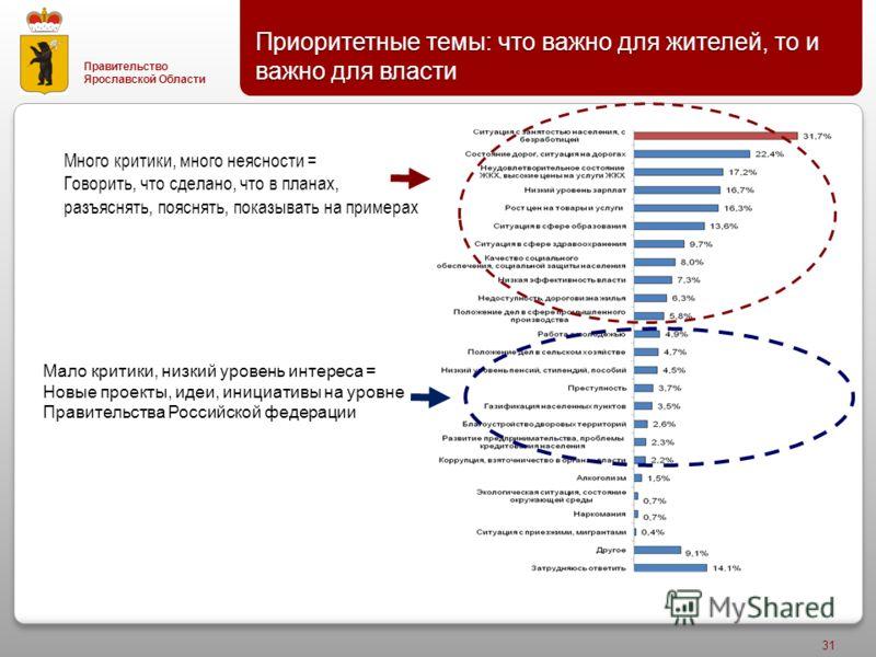 Правительство Ярославской Области Приоритетные темы : что важно для жителей, то и важно для власти 31 Много критики, много неясности = Говорить, что сделано, что в планах, разъяснять, пояснять, показывать на примерах Мало критики, низкий уровень инте