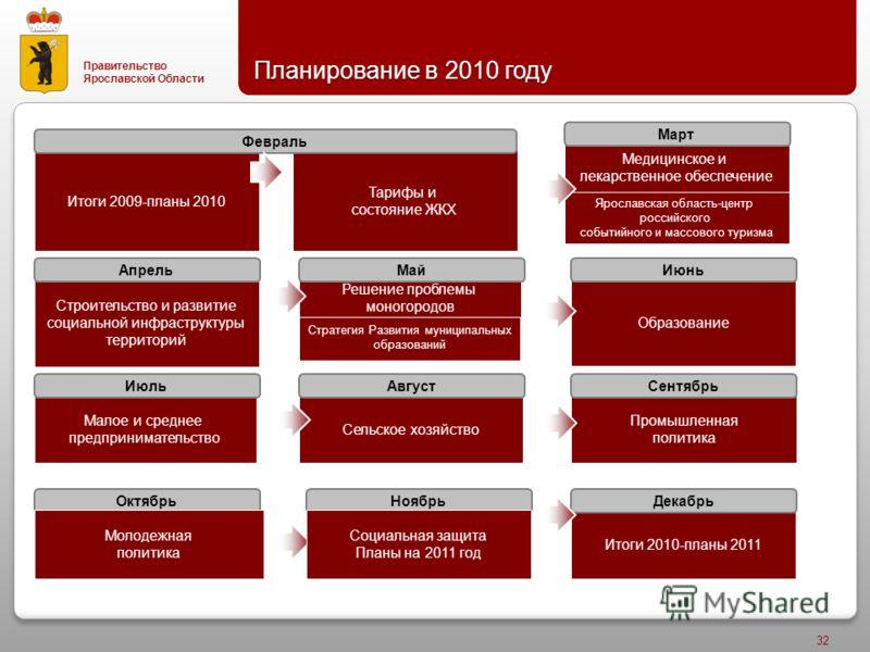 Правительство Ярославской Области Планирование в 2010 году 32 Стратегия Развития муниципальных образований Промышленная политика Сельское хозяйство Малое и среднее предпринимательство Строительство и развитие социальной инфраструктуры территорий Ярос
