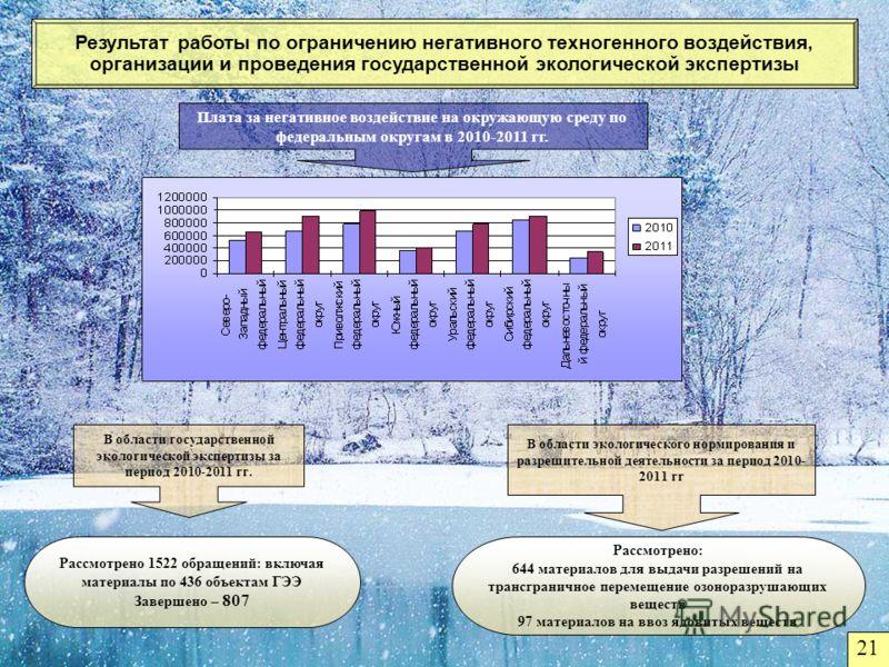 Результат работы по ограничению негативного техногенного воздействия, организации и проведения государственной экологической экспертизы Рассмотрено: 644 материалов для выдачи разрешений на трансграничное перемещение озоноразрушающих веществ 97 матери