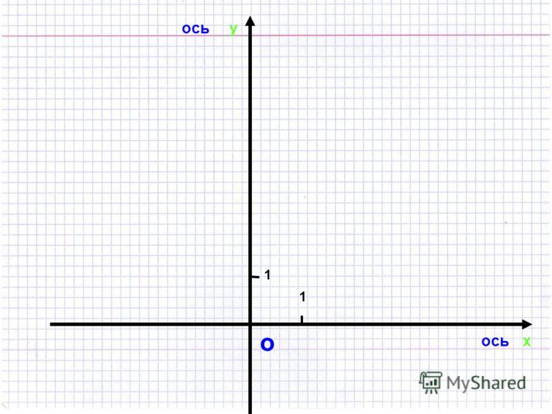 о 1 1 Прямые называют координатными осями ось абсцисс ось ординат