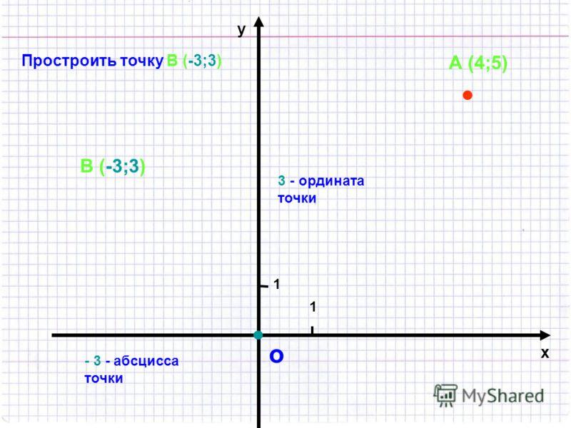 о 1 1 х у Построить точку А (4;5) А (4;5) 4 - абсцисса точки 5 - ордината точки