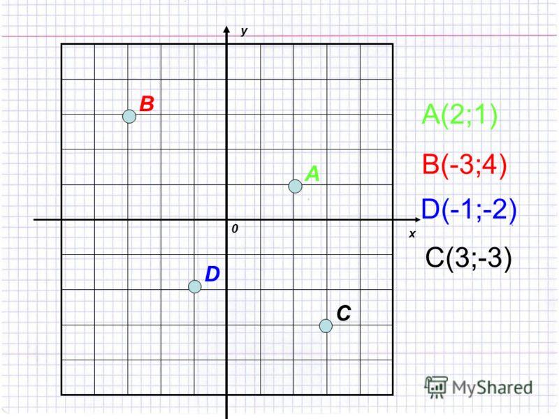 Давайте потренируемся определять координаты точек