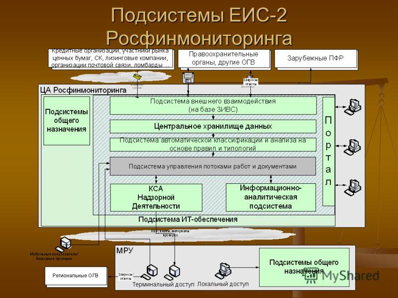 Подсистемы ЕИС-2 Росфинмониторинга