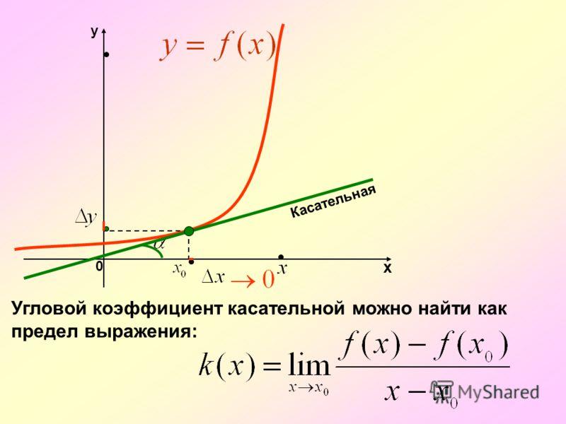 х y 0 k – угловой коэффициент прямой(секущей ) Секущая стремится занять положение касательной. То есть, касательная есть предельное положение секущей. Касательная Секущая Р Р1Р1