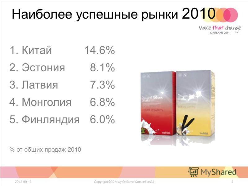 Наиболее успешные рынки 2010 32012-09-18Copyright ©2011 by Oriflame Cosmetics SA 1. Китай 14.6% 2. Эстония 8.1% 3. Латвия 7.3% 4. Монголия 6.8% 5. Финляндия 6.0% % от общих продаж 2010