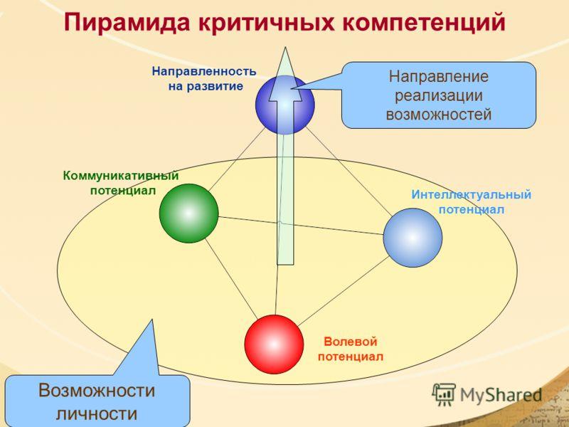 Пирамида критичных компетенций Волевой потенциал Интеллектуальный потенциал Коммуникативный потенциал Направленность на развитие Возможности личности Направление реализации возможностей