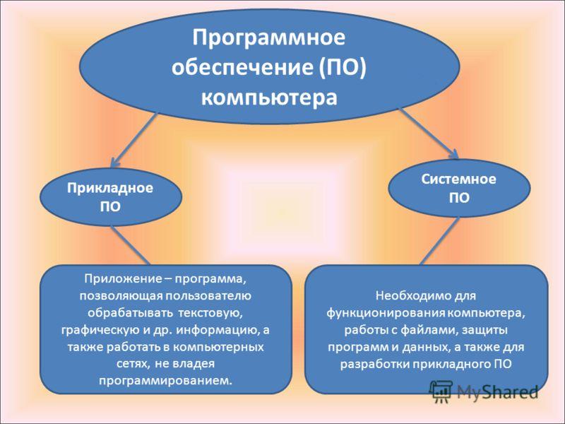 Программное обеспечение (ПО) компьютера Прикладное ПО Системное ПО Необходимо для функционирования компьютера, работы с файлами, защиты программ и данных, а также для разработки прикладного ПО Приложение – программа, позволяющая пользователю обрабаты