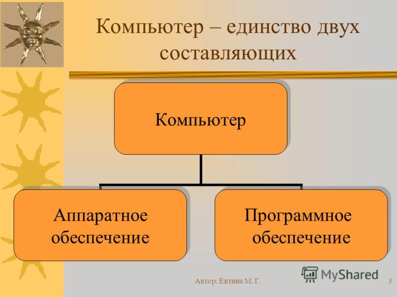 Автор: Евтина М. Г.3 Компьютер – единство двух составляющих Компьютер Аппаратное обеспечение Программное обеспечение
