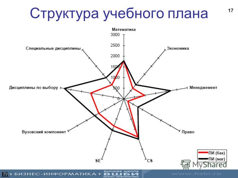 Российский образовательный стандарт