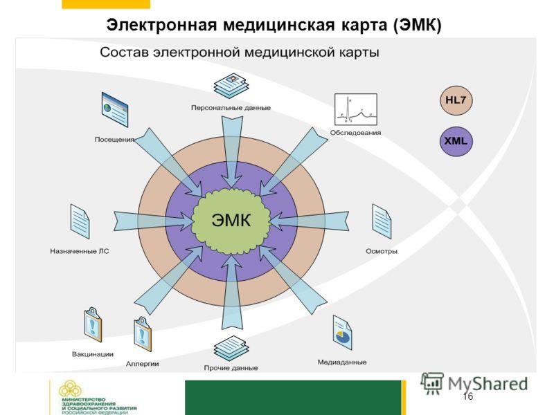 Основные функции медицинской информационной системы 15 Обеспечение сбора информации, необходимой для формирования электронной медицинской карты гражданина РФ в части законченных случаев оказания медицинской помощи Обеспечение авторизованного доступа