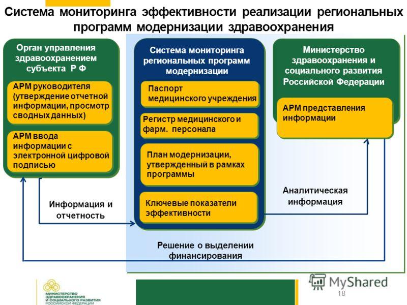 Основные направления реализации региональной программы информатизации 17 Внедрение в мед. учреждениях субъекта РФ медицинских информационных систем (МИС), сопряженных с бухгалтерскими (учетными) и кадровыми системами, а также получающих информацию в