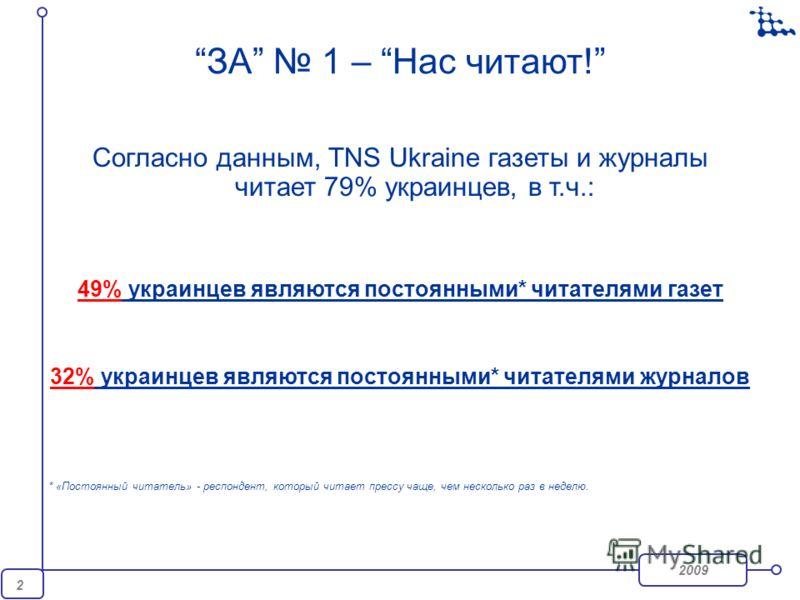 2009 2 ЗА 1 – Нас читают! Согласно данным, TNS Ukraine газеты и журналы читает 79% украинцев, в т.ч.: 49% украинцев являются постоянными* читателями газет 32% украинцев являются постоянными* читателями журналов * «Постоянный читатель» - респондент, к