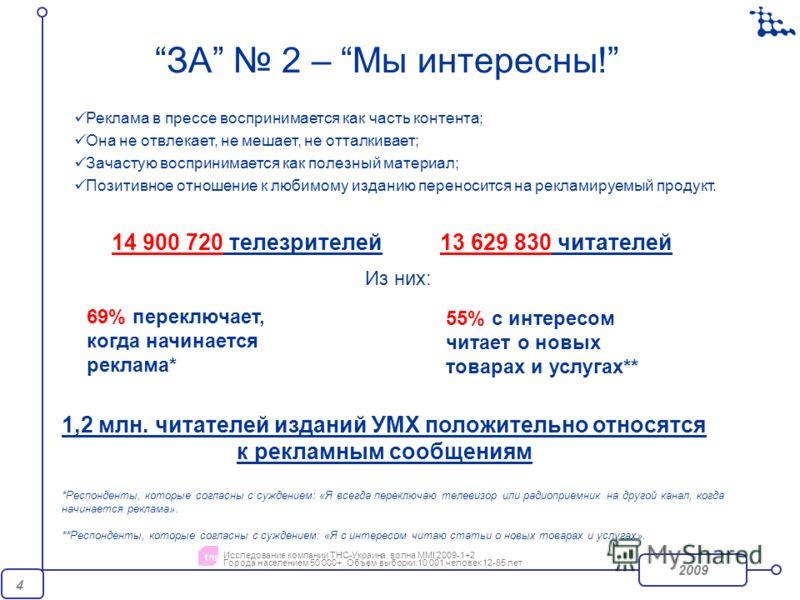 2009 4 14 900 720 телезрителей13 629 830 читателей Из них: 69% переключает, когда начинается реклама* 55% с интересом читает о новых товарах и услугах** Исследование компании ТНС-Украина. волна MMI2009-1+2 Города населением 50 000+. Объем выборки:10