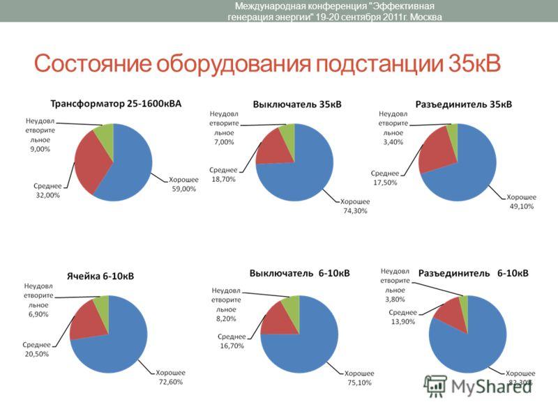 Состояние оборудования подстанции 35кВ Международная конференция Эффективная генерация энергии 19-20 сентября 2011г. Москва