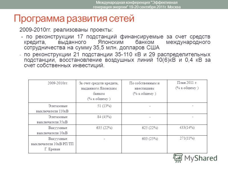 Программа развития сетей 2009-2010гг. реализованы проекты: - по реконструкции 17 подстанций финансируемые за счет средств кредита, выданного Японским банком международного сотрудничества на сумму 35,5 млн. долларов США - по реконструкции 21 подстанци