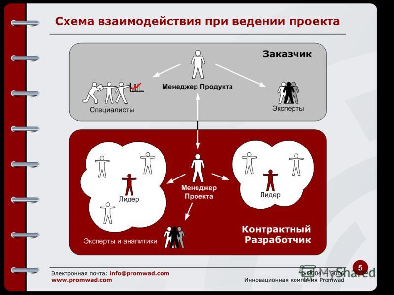 5 Схема взаимодействия при ведении проекта