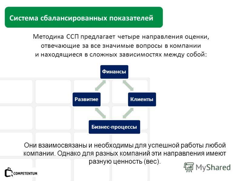 Система сбалансированных показателей Методика ССП предлагает четыре направления оценки, отвечающие за все значимые вопросы в компании и находящиеся в сложных зависимостях между собой: ФинансыКлиентыБизнес-процессыРазвитие Они взаимосвязаны и необходи