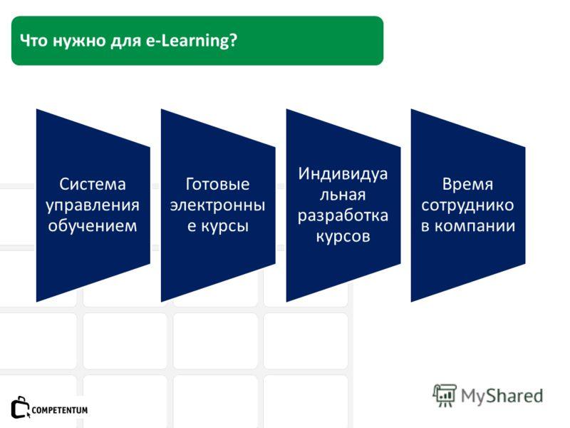 Что нужно для e-Learning? Система управления обучением Готовые электронны е курсы Индивидуа льная разработка курсов Время сотруднико в компании