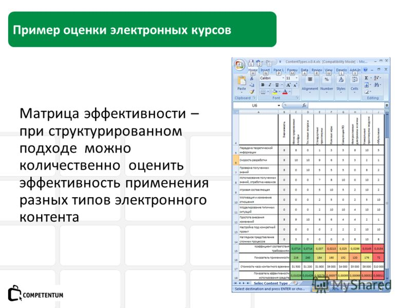 Пример оценки электронных курсов Матрица эффективности – при структурированном подходе можно количественно оценить эффективность применения разных типов электронного контента