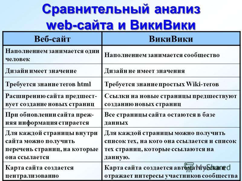 Сравнительный анализ web-сайта и ВикиВики Веб-сайтВикиВики Наполнением занимается один человек Наполнением занимается сообщество Дизайн имеет значениеДизайн не имеет значения Требуется знание тегов htmlТребуется знание простых Wiki-тегов Расширению с