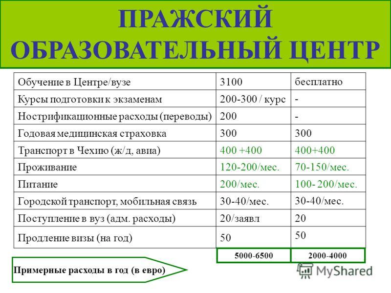 ПРАЖСКИЙ ОБРАЗОВАТЕЛЬНЫЙ ЦЕНТР Обучение в Центре/вузе3100 бесплатно Курсы подготовки к экзаменам200-300 / курс - Нострификационные расходы (переводы)200 - Годовая медицинская страховка300 Транспорт в Чехию (ж/д, авиа)400 +400 Проживание120-200/мес. 7