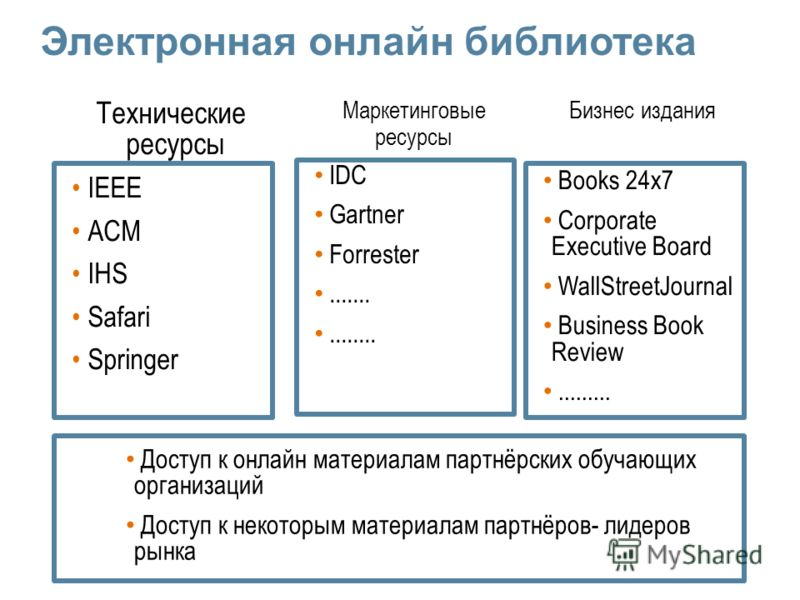 Технические ресурсы IEEE ACM IHS Safari Springer Бизнес издания Books 24x7 Corporate Executive Board WallStreetJournal Business Book Review......... Маркетинговые ресурсы IDC Gartner Forrester............... Доступ к онлайн материалам партнёрских обу