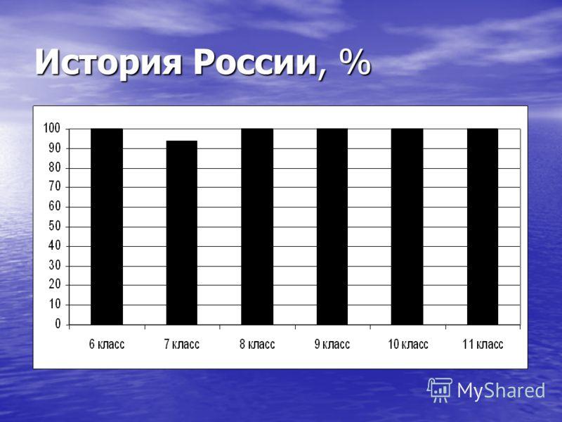 История России, %