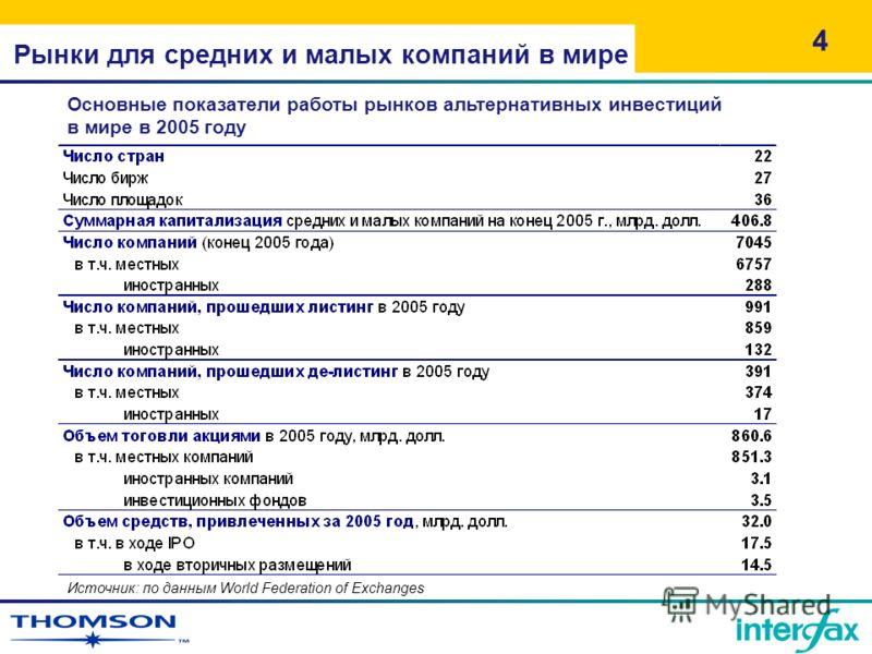 Рынки для средних и малых компаний в мире 4 Источник: по данным World Federation of Exchanges Основные показатели работы рынков альтернативных инвестиций в мире в 2005 году