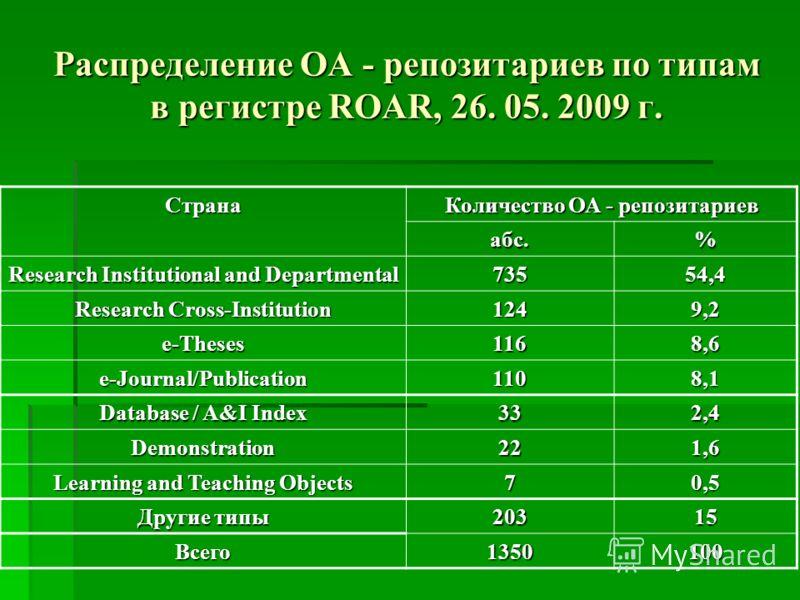 Распределение OA - репозитариев по типам в регистре ROAR, 26. 05. 2009 г. Страна Количество ОА - репозитариев абс.% Research Institutional and Departmental 73554,4 Research Cross-Institution 1249,2 e-Theses1168,6 e-Journal/Publication1108,1 Database