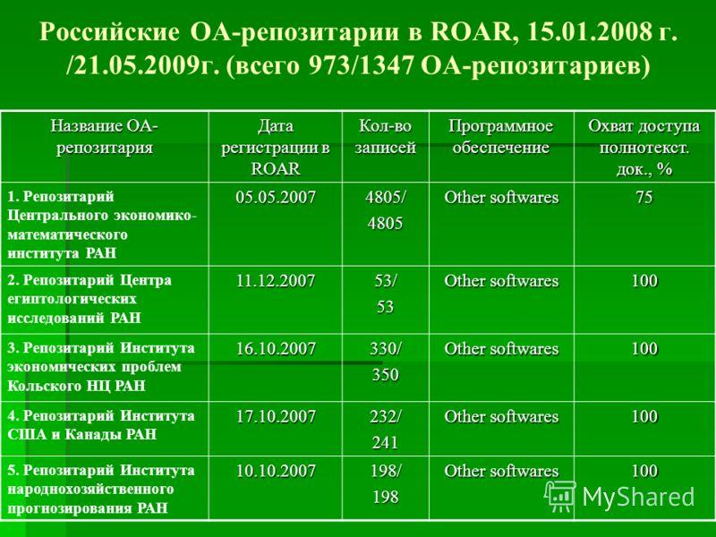 Российские ОА-репозитарии в ROAR, 15.01.2008 г. /21.05.2009г. (всего 973/1347 OA-репозитариев) Название OA- репозитария Дата регистрации в ROAR Кол-во записей Программное обеспечение Охват доступа полнотекст. док., % 1. Репозитарий Центрального эконо