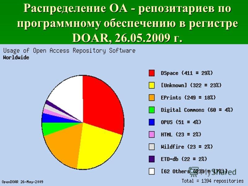 Распределение OA - репозитариев по программному обеспечению в регистре DOAR, 26.05.2009 г.
