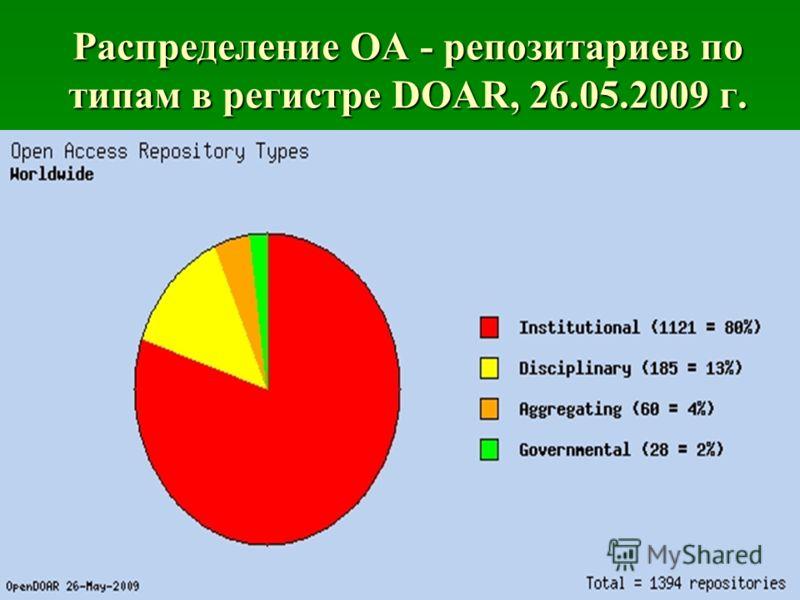 Распределение OA - репозитариев по типам в регистре DOAR, 26.05.2009 г.