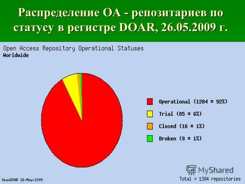 Распределение OA - репозитариев по статусу в регистре DOAR, 26.05.2009 г.