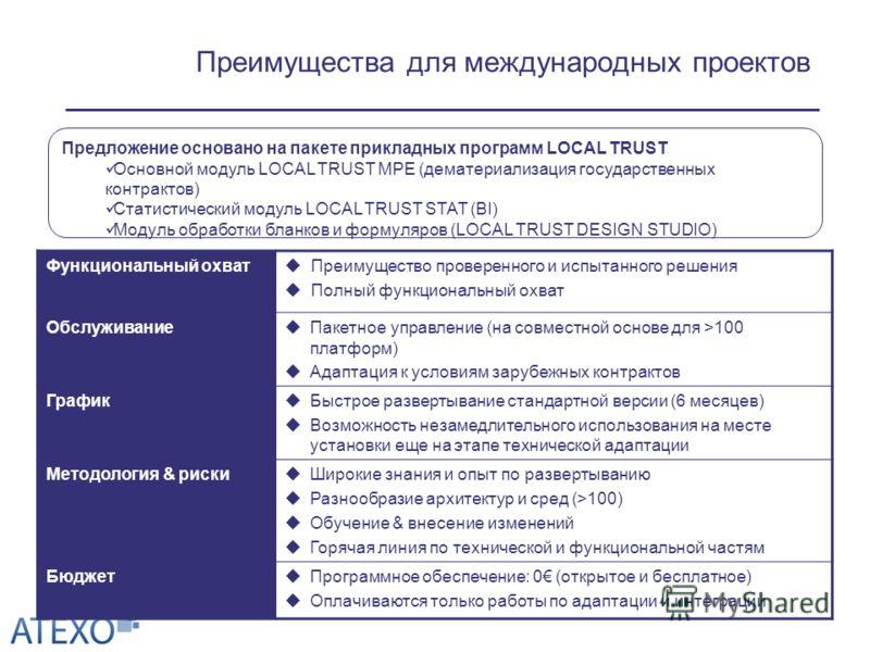 Преимущества для международных проектов Предложение основано на пакете прикладных программ LOCAL TRUST Основной модуль LOCAL TRUST MPE (дематериализация государственных контрактов) Статистический модуль LOCAL TRUST STAT (BI) Модуль обработки бланков