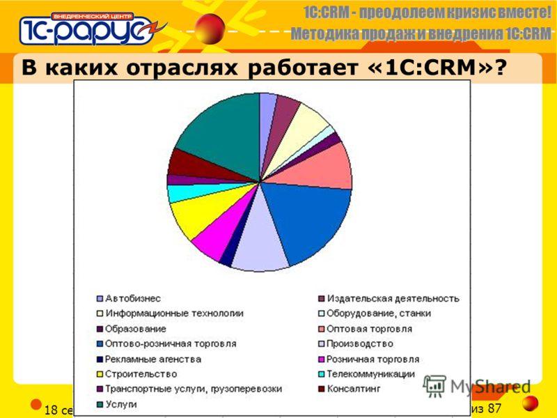 1C:CRM - преодолеем кризис вместе! Методика продаж и внедрения 1С:CRM Слайд 29 из 87 CRM@RARUS.RU 18 сентября 2012 г. В каких отраслях работает «1С:CRM»?