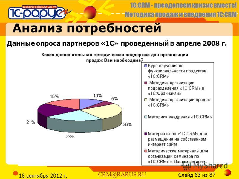 1C:CRM - преодолеем кризис вместе! Методика продаж и внедрения 1С:CRM Слайд 63 из 87 CRM@RARUS.RU 18 сентября 2012 г. Анализ потребностей Данные опроса партнеров «1С» проведенный в апреле 2008 г.