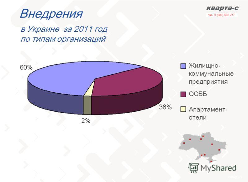 слайд 23 тел. 0 (800) 502 217 Внедрения в Украине за 2011 год по типам организаций Жилищно- коммунальные предприятия ОСББ Апартамент- отели