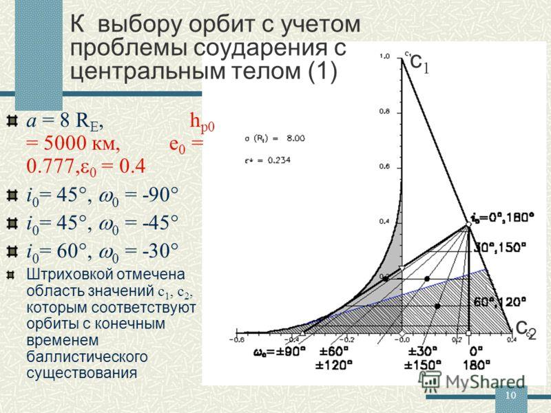10 К выбору орбит с учетом проблемы соударения с центральным телом (1) a = 8 R E, h p0 = 5000 км, e 0 = 0.777, 0 = 0.4 i 0 = 45, 0 = -90 i 0 = 45, 0 = -45 i 0 = 60, 0 = -30 Штриховкой отмечена область значений с 1, с 2, которым соответствуют орбиты с