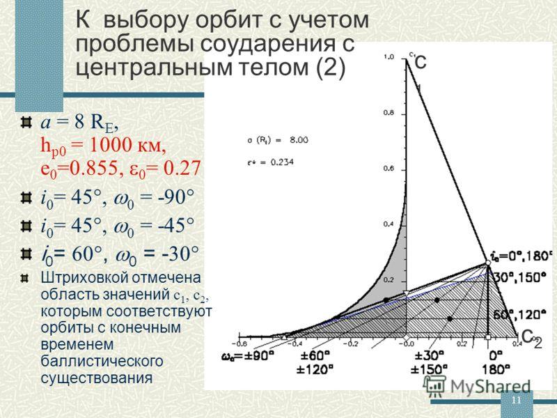11 К выбору орбит с учетом проблемы соударения с центральным телом (2) a = 8 R E, h p0 = 1000 км, e 0 =0.855, 0 = 0.27 i 0 = 45, 0 = -90 i 0 = 45, 0 = -45 i 0 = 60, 0 = - 30 Штриховкой отмечена область значений с 1, с 2, которым соответствуют орбиты