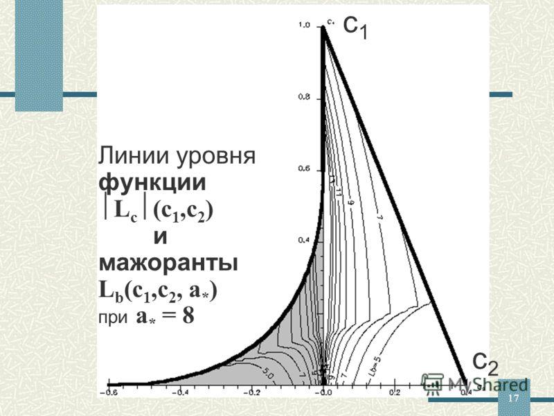 17 Линии уровня функции L c (c 1,c 2 ) и мажоранты L b (c 1,c 2, a * ) при a * = 8 c1c1 c2c2
