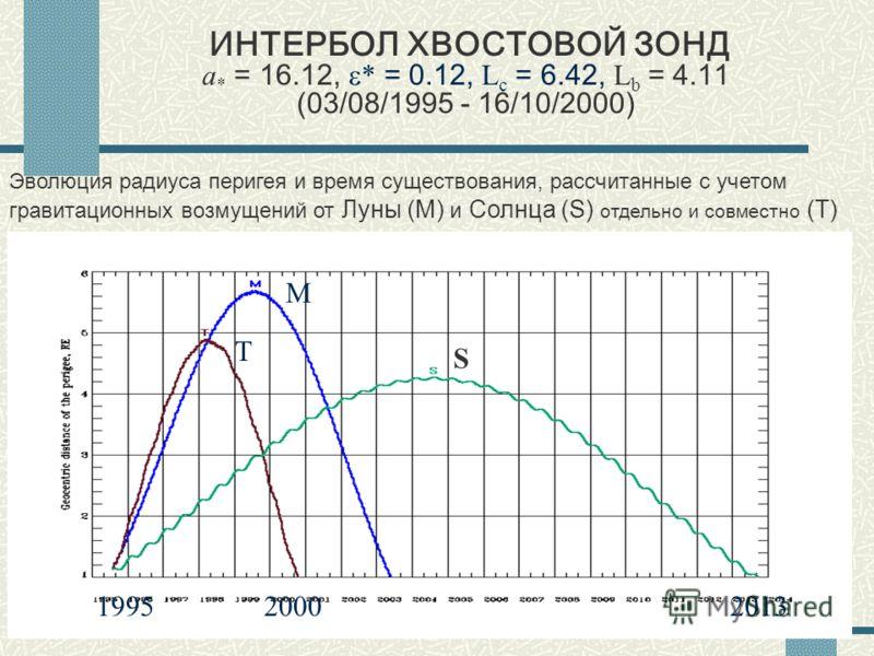 23 ИНТЕРБОЛ ХВОСТОВОЙ ЗОНД a * = 16.12, * = 0.12, L c = 6.42, L b = 4.11 (03/08/1995 - 16/10/2000) М S Т 199520132000 Эволюция радиуса перигея и время существования, рассчитанные с учетом гравитационных возмущений от Луны (M) и Солнца (S) отдельно и