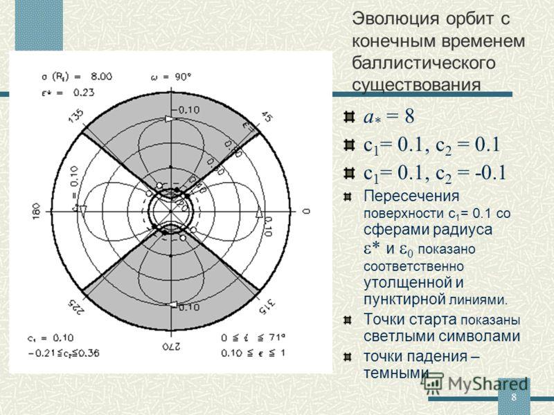 8 a * = 8 c 1 = 0.1, c 2 = 0.1 c 1 = 0.1, c 2 = -0.1 Пересечения поверхности c 1 = 0.1 со сферами радиуса * и 0 показано соответственно утолщенной и пунктирной линиями. Точки старта показаны светлыми символами точки падения – темными Эволюция орбит с