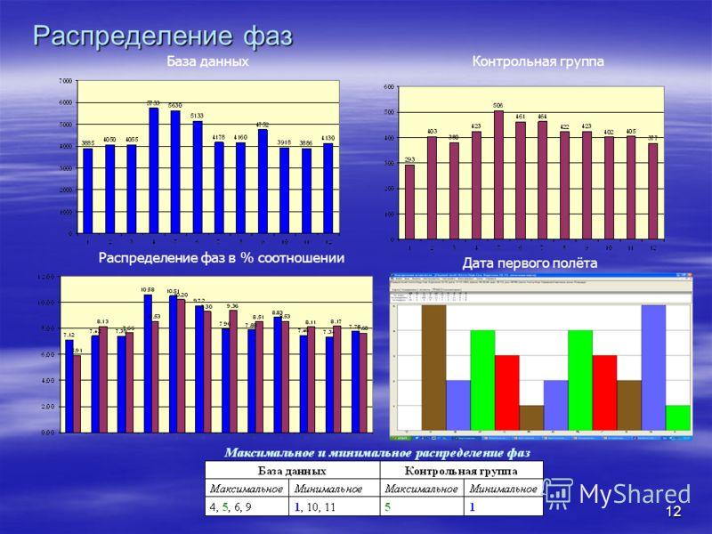 12 Распределение фаз База данныхКонтрольная группа Дата первого полёта Распределение фаз в % соотношении